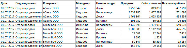 данные для сводной таблицы
