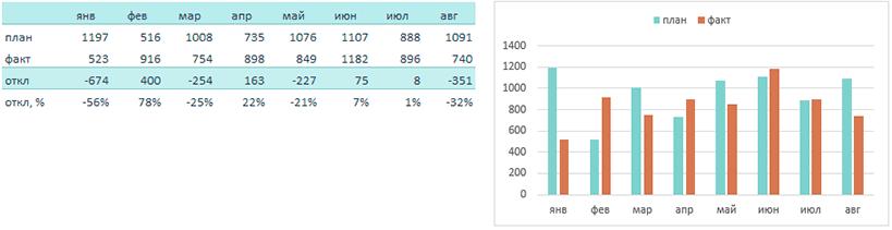 Таблица и график план-факт в Excel
