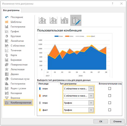 Настройка комбинированной диаграммы в Excel