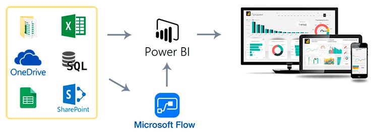 MS Flow и Power BI