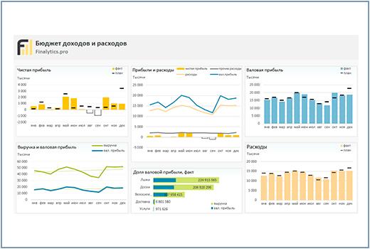 Бюджет доходов и расходов в Excel