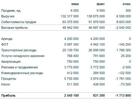 бюджет доходов и расходов
