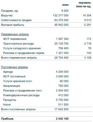 гибкий бюджет расчет