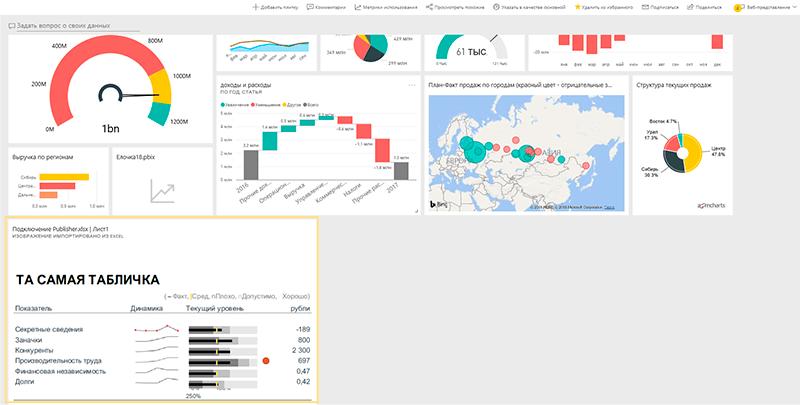Элементы Excel на панели мониторинга Power BI